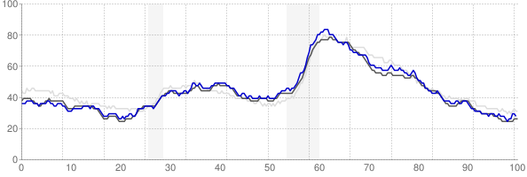 St Louis, Missouri monthly unemployment rate chart